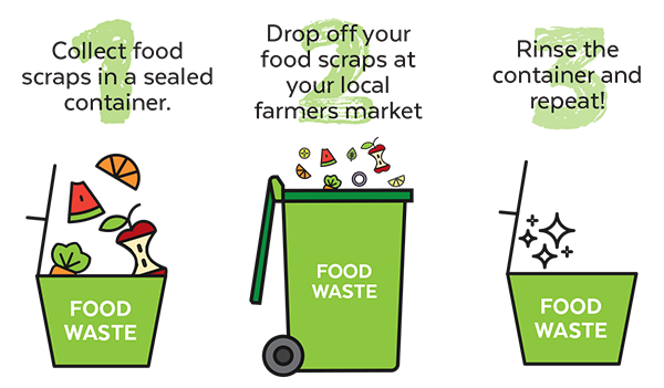 food waste steps
